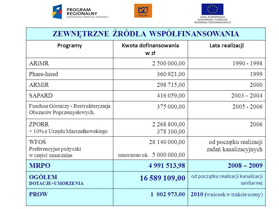 Projekt współfinansowany przez Unię Europejską w ramach Małopolskiego Regionalnego Programu Operacyjnego na lata 2007-2013 ZEWNĘTRZNE ŹRÓDŁA WSPÓŁFINA