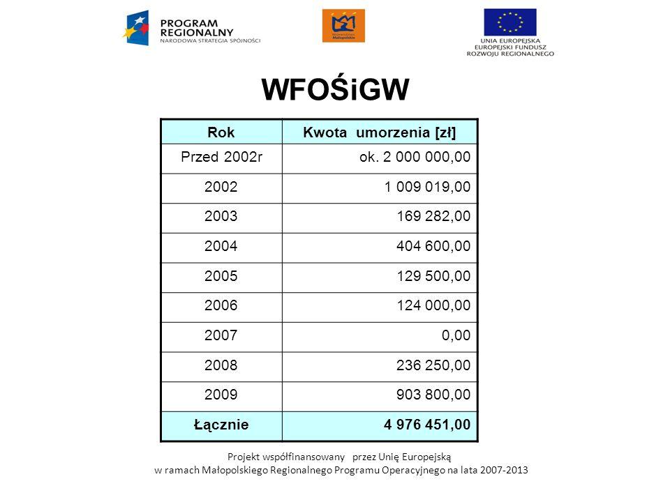 Projekt współfinansowany przez Unię Europejską w ramach Małopolskiego Regionalnego Programu Operacyjnego na lata 2007-2013 WFOŚiGW RokKwota umorzenia