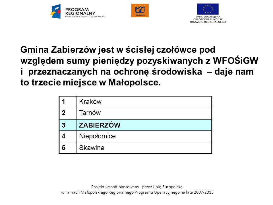 Projekt współfinansowany przez Unię Europejską w ramach Małopolskiego Regionalnego Programu Operacyjnego na lata 2007-2013 Gmina Zabierzów jest w ścis