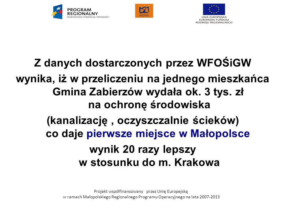 Projekt współfinansowany przez Unię Europejską w ramach Małopolskiego Regionalnego Programu Operacyjnego na lata 2007-2013 Z danych dostarczonych prze