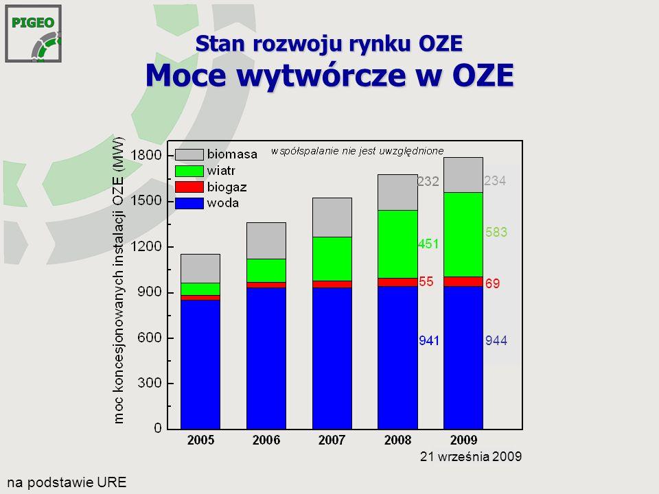 Stan rozwoju rynku OZE Moc zainstalowana instalacji OZE objętych promesami koncesji stan na 21.09.2009 r.