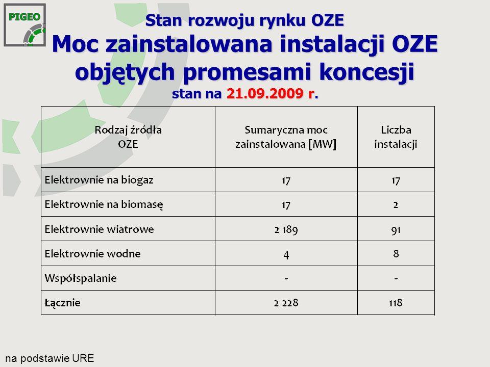 Stan rozwoju rynku OZE Realizacja obowiązku Rok Sprzedaż e.e.