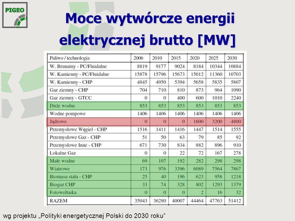 Dziękujemy za uwagę .PIGEO Polska Izba Gospodarcza Energii Odnawialnej ul.