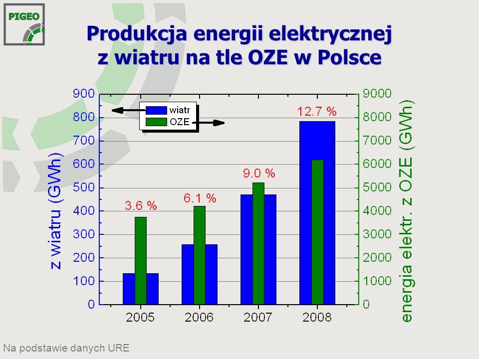 Produkcja energii elektrycznej z wiatru na tle OZE w Polsce Na podstawie danych URE