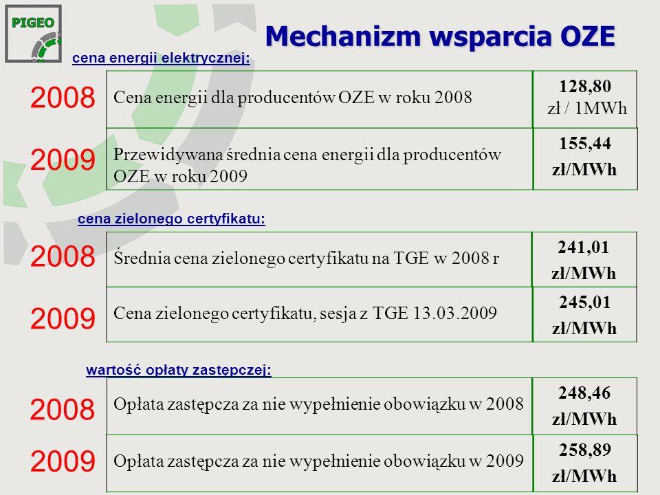 Mechanizm wsparcia OZE Średnia cena zielonego certyfikatu na TGE w 2008 r 241,01 zł/MWh Przewidywana średnia cena energii dla producentów OZE w roku 2009 155,44 zł/MWh Cena energii dla producentów OZE w roku 2008 128,80 zł / 1MWh Cena zielonego certyfikatu, sesja z TGE 13.03.2009 245,01 zł/MWh 2008 2009 Opłata zastępcza za nie wypełnienie obowiązku w 2008 248,46 zł/MWh Opłata zastępcza za nie wypełnienie obowiązku w 2009 258,89 zł/MWh 2008 2009 2008 2009 wartość opłaty zastępczej: cena zielonego certyfikatu: cena energii elektrycznej: