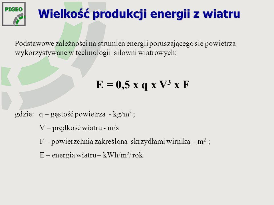 Wielkość produkcji energii z wiatru Podstawowe zależności na strumień energii poruszającego się powietrza wykorzystywane w technologii siłowni wiatrowych: E = 0,5 x q x V 3 x F gdzie: q – gęstość powietrza - kg/m 3 ; V – prędkość wiatru - m/s F – powierzchnia zakreślona skrzydłami wirnika - m 2 ; E – energia wiatru – kWh/m 2 / rok