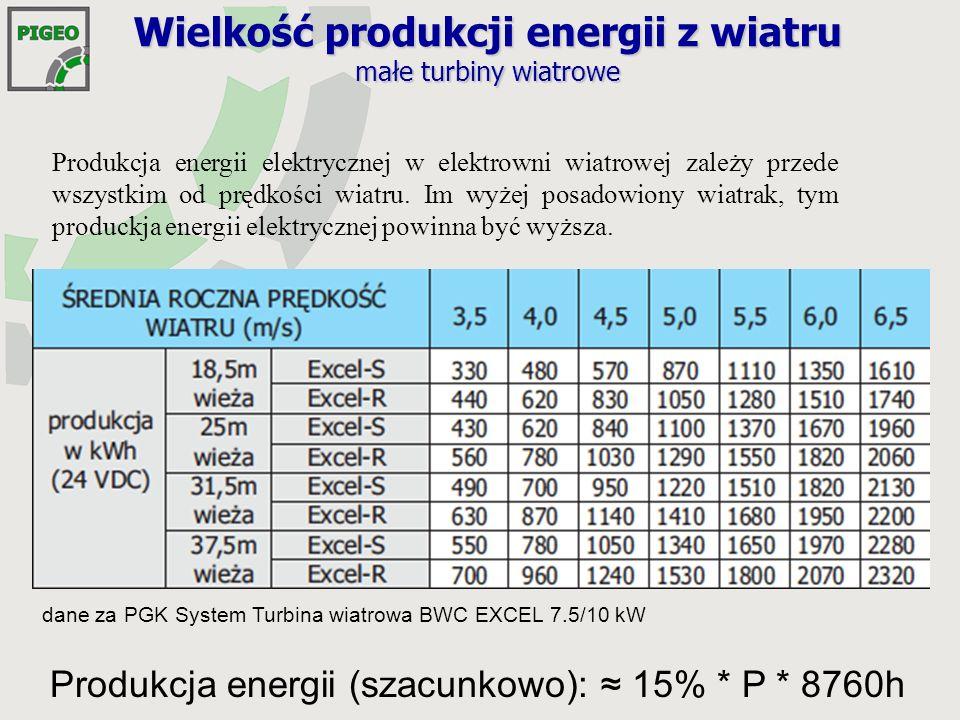 Wielkość produkcji energii z wiatru małe turbiny wiatrowe Produkcja energii elektrycznej w elektrowni wiatrowej zależy przede wszystkim od prędkości wiatru.