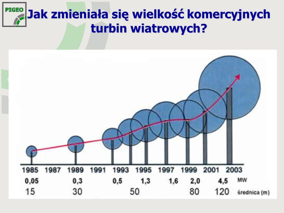 Jak zmieniała się wielkość komercyjnych turbin wiatrowych