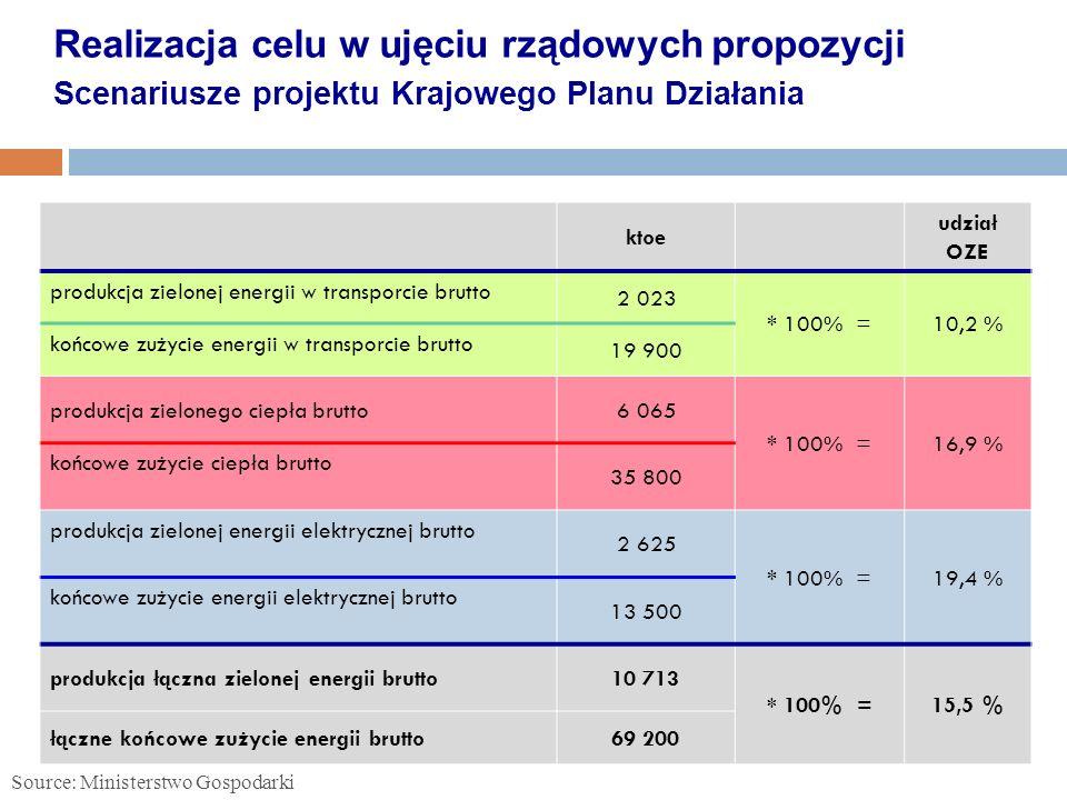 ktoe udział OZE produkcja zielonej energii w transporcie brutto 2 023 * 100% =10,2 % końcowe zużycie energii w transporcie brutto 19 900 produkcja zie
