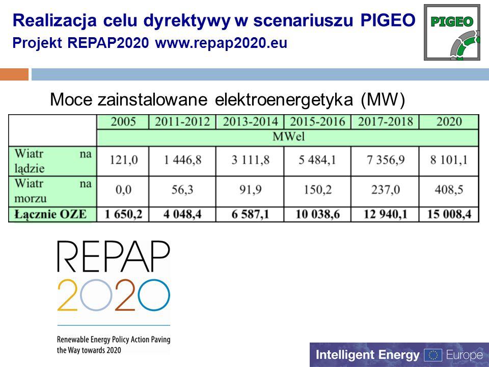 Realizacja celu dyrektywy w scenariuszu PIGEO Projekt REPAP2020 www.repap2020.eu Moce zainstalowane elektroenergetyka (MW)