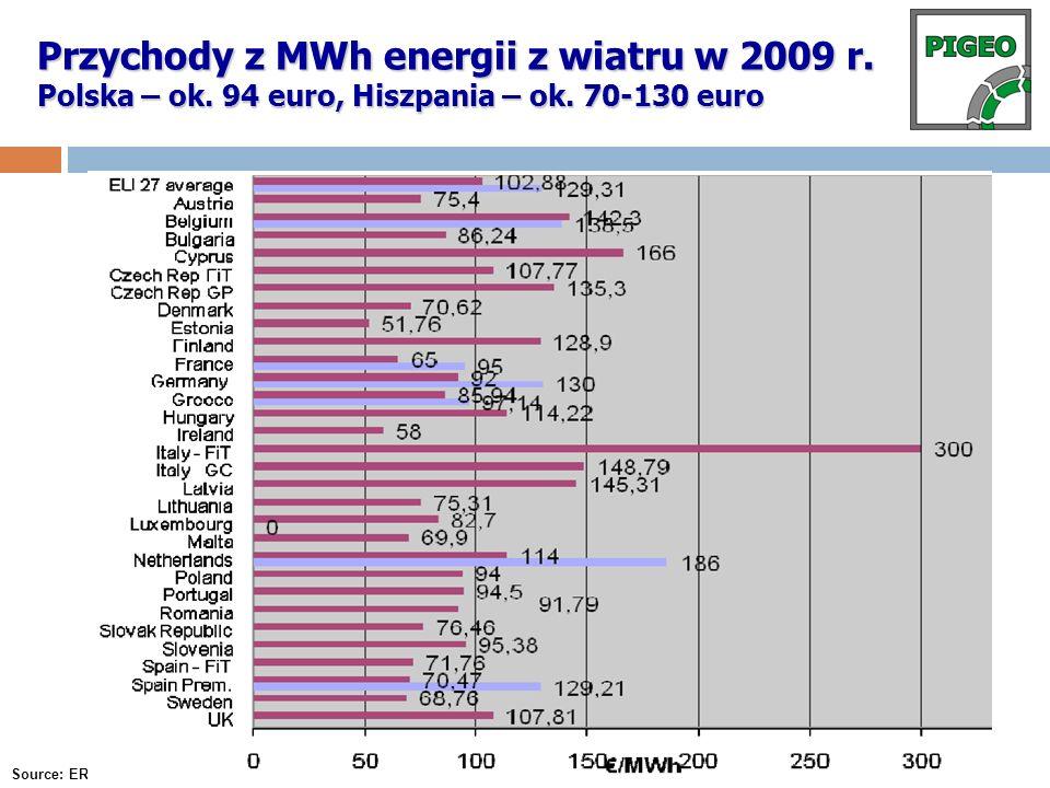 Przychody z MWh energii z wiatru w 2009 r. Polska – ok. 94 euro, Hiszpania – ok. 70-130 euro Source: EREF report