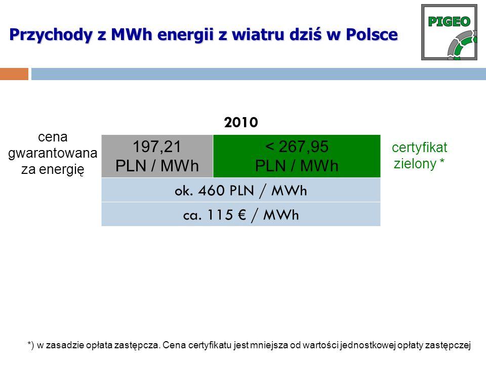 Przychody z MWh energii z wiatru dziś w Polsce cena gwarantowana za energię certyfikat zielony * *) w zasadzie opłata zastępcza. Cena certyfikatu jest