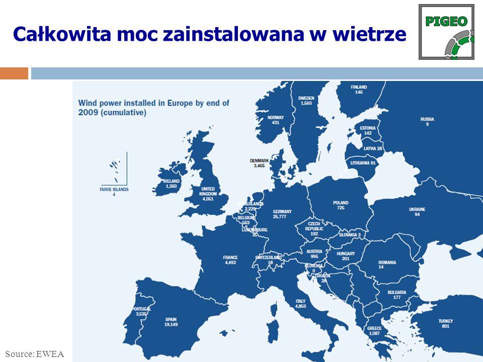 Przychody z MWh energii z wiatru w 2009 r.Polska – ok.