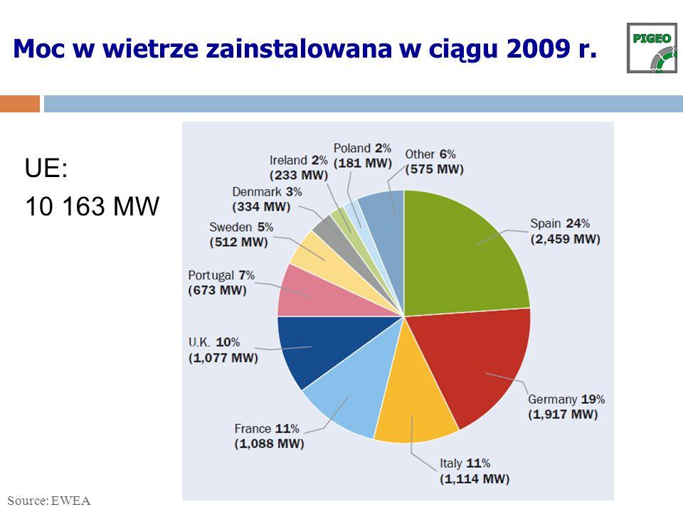 Source: EWEA Moc w wietrze zainstalowana w ciągu 2009 r. UE: 10 163 MW