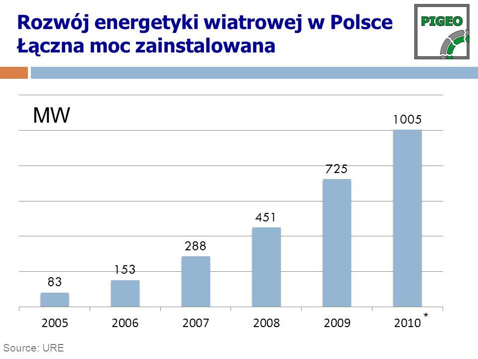 Source: URE Rozwój energetyki wiatrowej w Polsce Łączna moc zainstalowana MW *