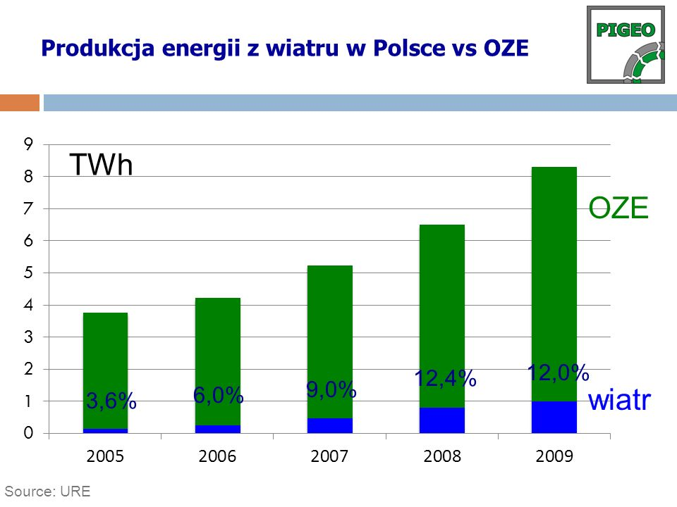 Source: URE Produkcja energii z wiatru w Polsce vs OZE TWh OZE wiatr 3,6% 6,0% 9,0% 12,4% 12,0%