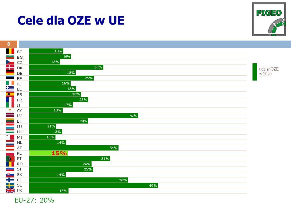 Wizja rozwoju poszczególnych źródeł OZE do roku 2020 w UE Source: EREC Rodzaj źródła OZEScenariusz na 2010Scenariusz na 2020 Wiatr 80 GW180 GW Woda 11 GW120 GW Fotowoltaika 18 GWp150 GWp Biomasa 30 GWe50 GWe Geotermia 1 GW4 GW