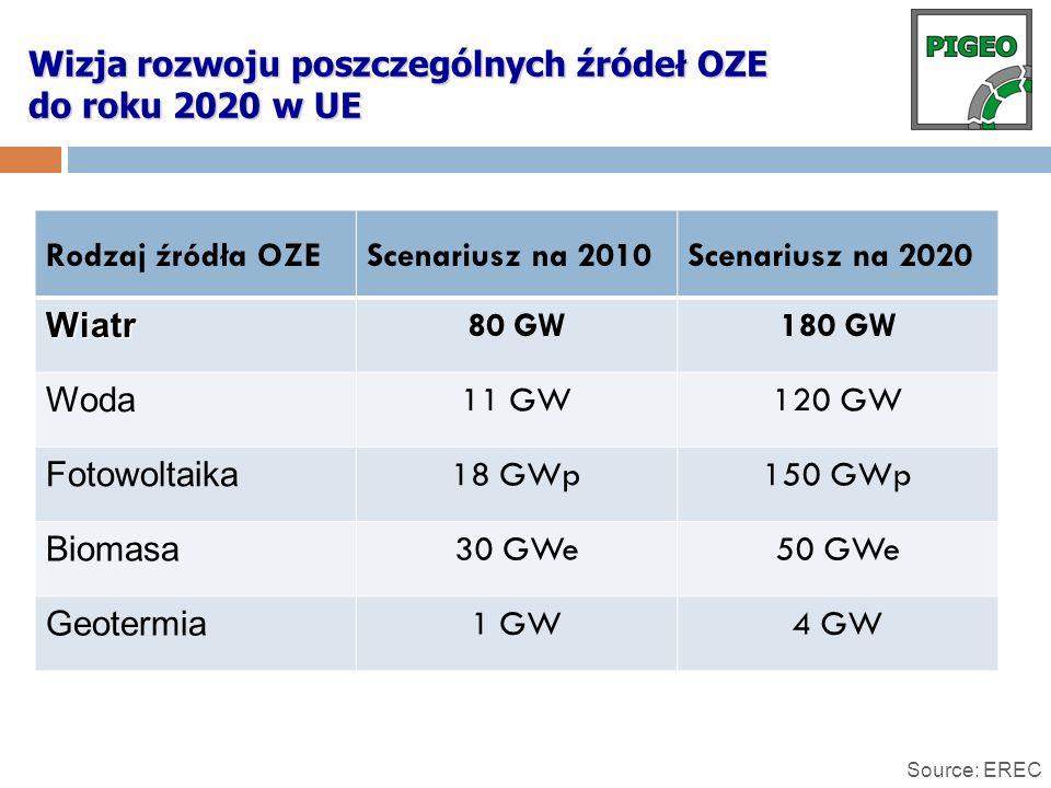 Wizja rozwoju poszczególnych źródeł OZE do roku 2020 w UE Source: EREC Rodzaj źródła OZEScenariusz na 2010Scenariusz na 2020 Wiatr 80 GW180 GW Woda 11
