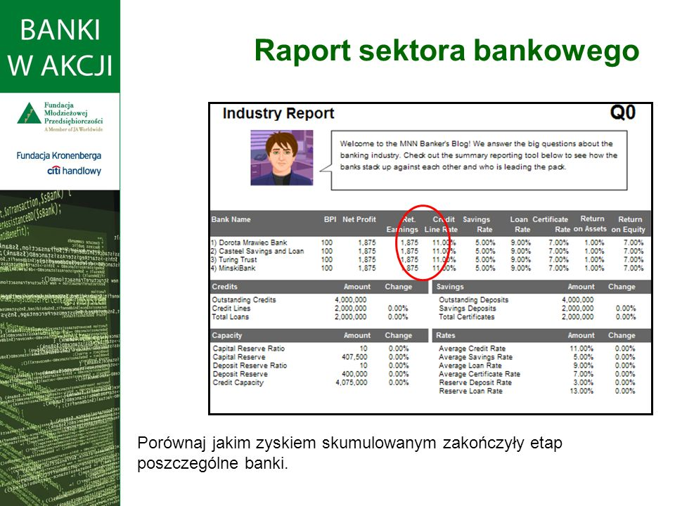 Porównaj jakim zyskiem skumulowanym zakończyły etap poszczególne banki. Raport sektora bankowego