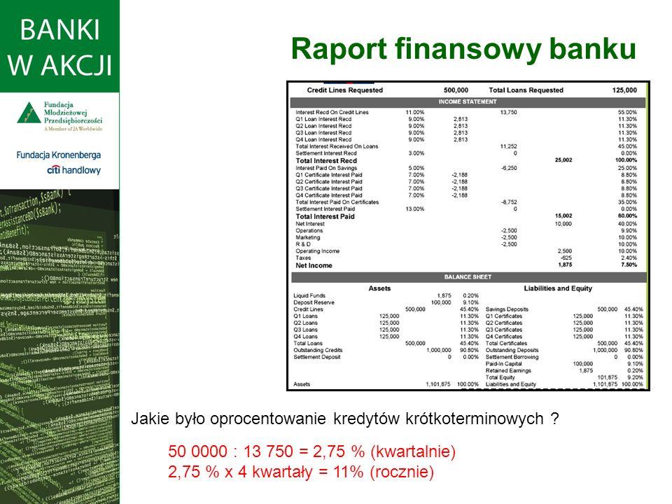 Raport finansowy banku Jakie było oprocentowanie kredytów krótkoterminowych .