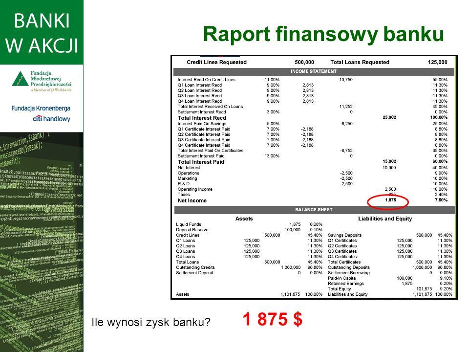 Ile wynosi zysk banku? 1 875 $ Raport finansowy banku