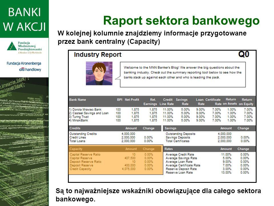 Raport sektora bankowego W kolejnej kolumnie znajdziemy informacje przygotowane przez bank centralny (Capacity) Są to najważniejsze wskaźniki obowiązu