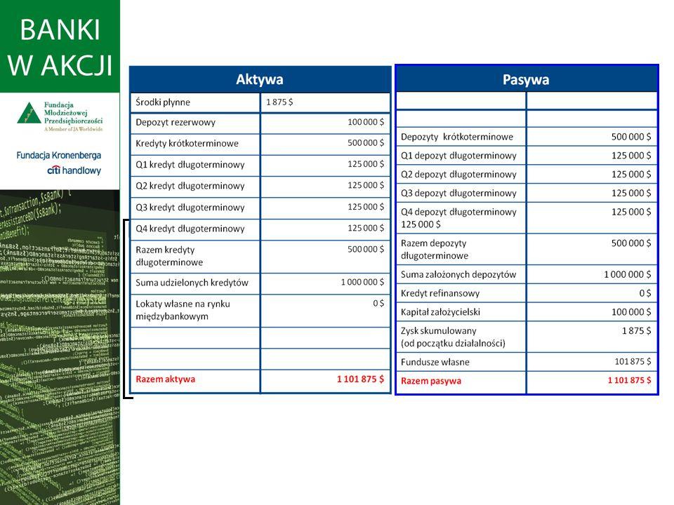 Raport finansowy banku Raport dostępny jest w wersji angielskiej. Można pobrać ze strony tłumaczenie raportu.