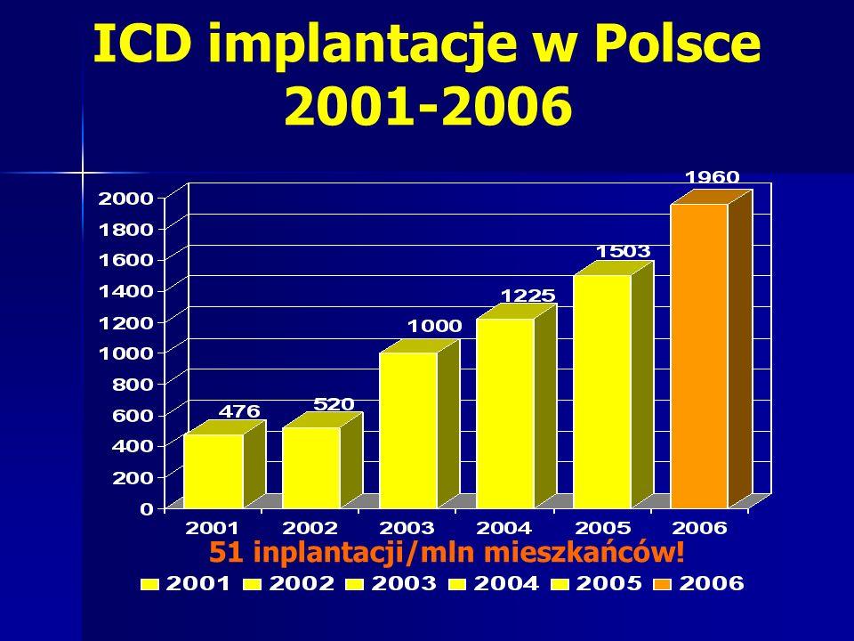 ICD implantacje w Polsce 2001-2006 51 inplantacji/mln mieszkańców!