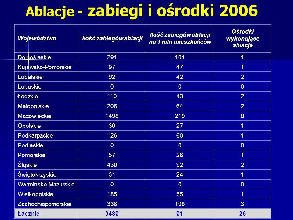 WojewództwoIlość zabiegów ablacji Ilość zabiegów ablacji na 1 mln mieszkańców Ośrodki wykonujące ablacje Dolnośląskie2911011 Kujawsko-Pomorskie97471 L