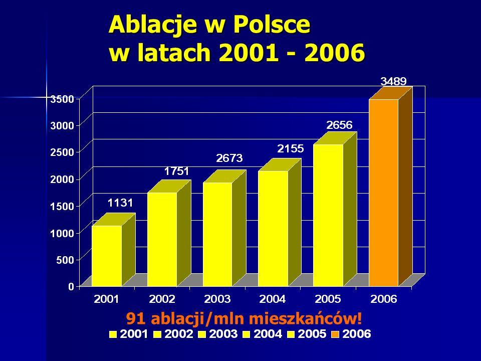 Ablacje w Polsce w latach 2001 - 2006 91 ablacji/mln mieszkańców!
