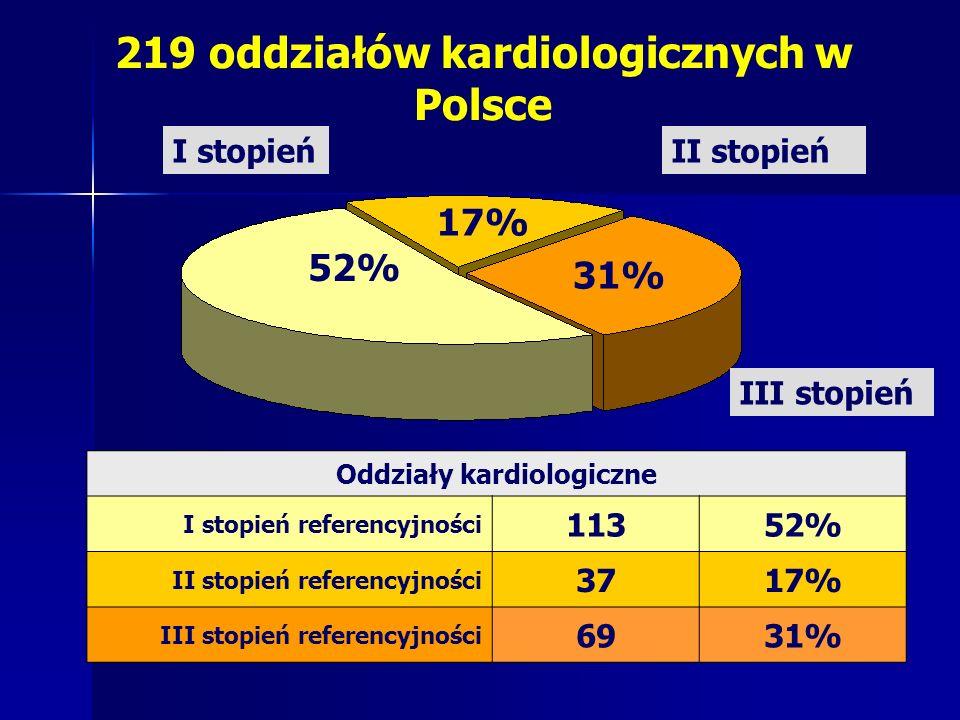 219 oddziałów kardiologicznych w Polsce Oddziały kardiologiczne I stopień referencyjności 11352% II stopień referencyjności 3717% III stopień referenc