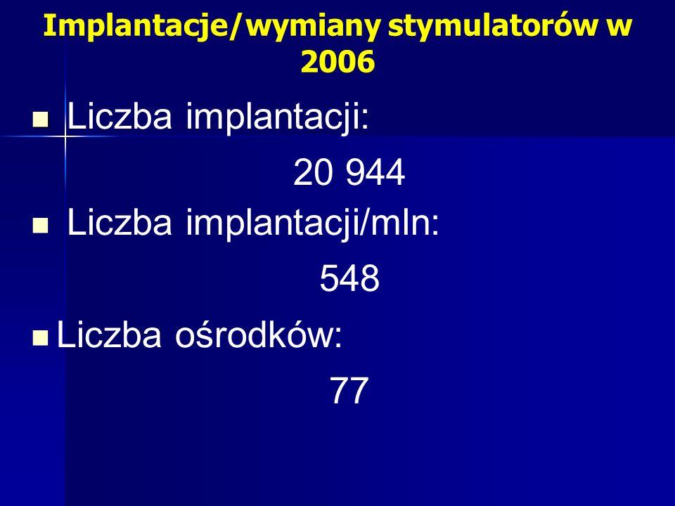 Implantacje/wymiany stymulatorów w 2006 Liczba implantacji: 20 944 Liczba implantacji/mln: 548 Liczba ośrodków: 77