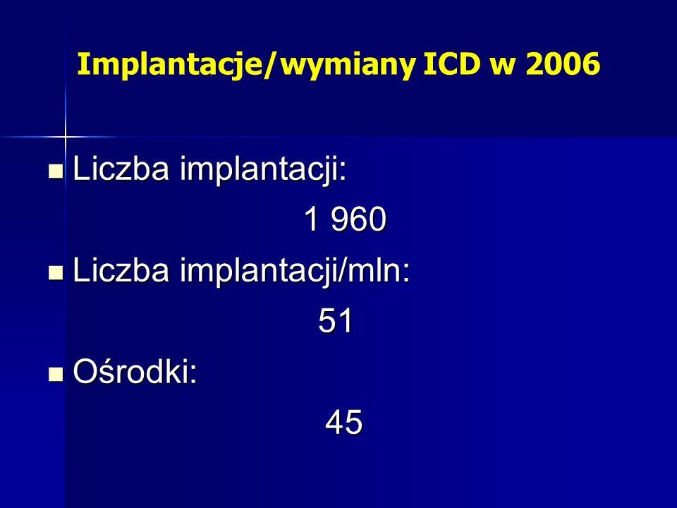 Implantacje/wymiany ICD w 2006 Liczba implantacji: Liczba implantacji: 1 960 Liczba implantacji/mln: Liczba implantacji/mln:51 Ośrodki: Ośrodki:45
