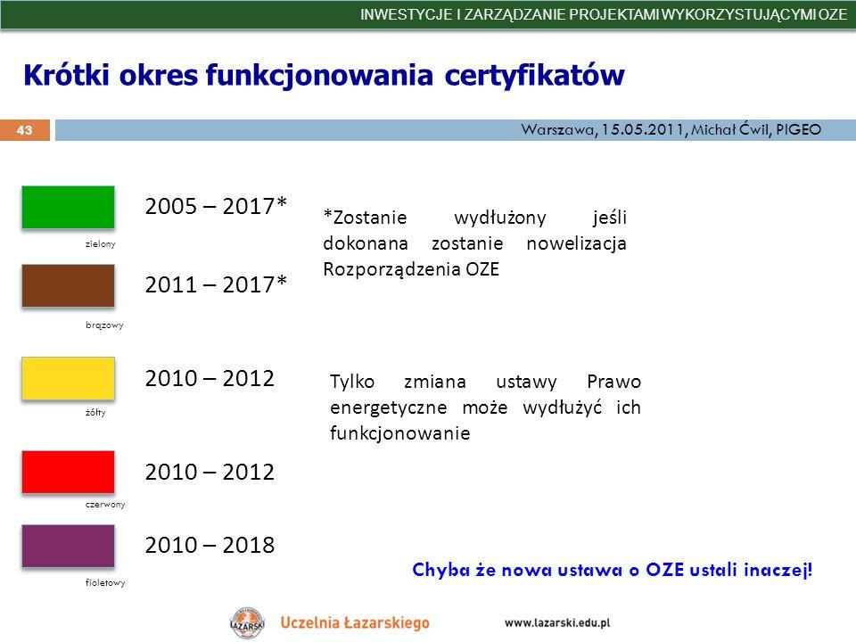 Krótki okres funkcjonowania certyfikatów INWESTYCJE I ZARZĄDZANIE PROJEKTAMI WYKORZYSTUJĄCYMI OZE 43 Warszawa, 15.05.2011, Michał Ćwil, PIGEO 2005 – 2