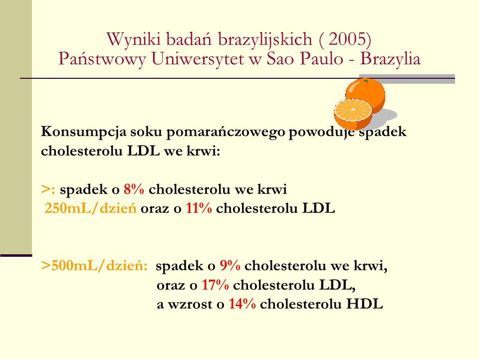 Konsumpcja soku pomarańczowego powoduje spadek cholesterolu LDL we krwi: >: spadek o 8% cholesterolu we krwi 250mL/dzień oraz o 11% cholesterolu LDL >