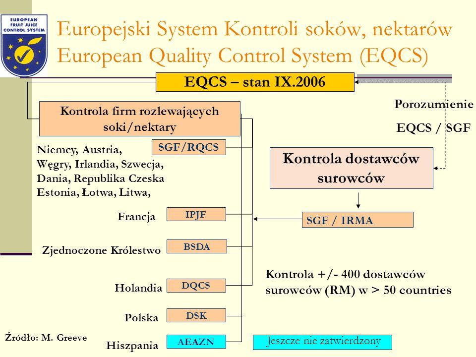 Europejski System Kontroli soków, nektarów European Quality Control System (EQCS) EQCS – stan IX.2006 Kontrola firm rozlewających soki/nektary SGF/RQC