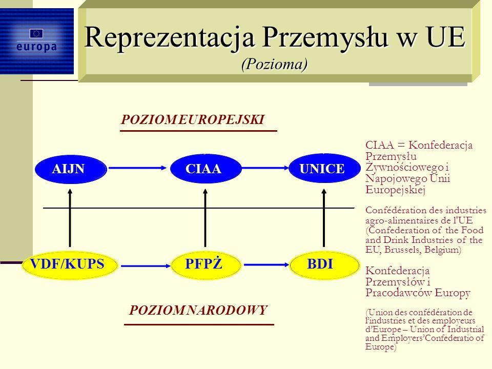 Konfederacja Przemysłu Żywnościowego i Napojowego w Europie http://www.ciaa.be/pages_en/about_ciaa/members.asp Członkowie CIAA: 25 krajowych federacji, w tym 3 obserwatorów, 32 stowarzyszeń branżowych, 22 największych producentów z przemysłu żywnościowego i napojowego Polska
