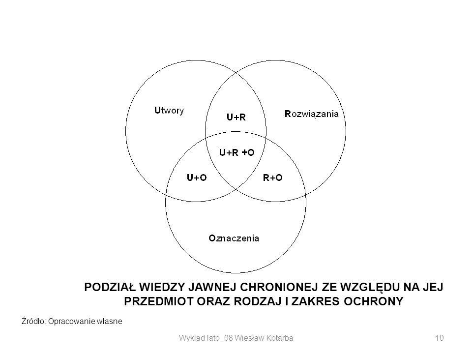 Wyklad lato_08 Wiesław Kotarba10 PODZIAŁ WIEDZY JAWNEJ CHRONIONEJ ZE WZGLĘDU NA JEJ PRZEDMIOT ORAZ RODZAJ I ZAKRES OCHRONY Źródło: Opracowanie własne