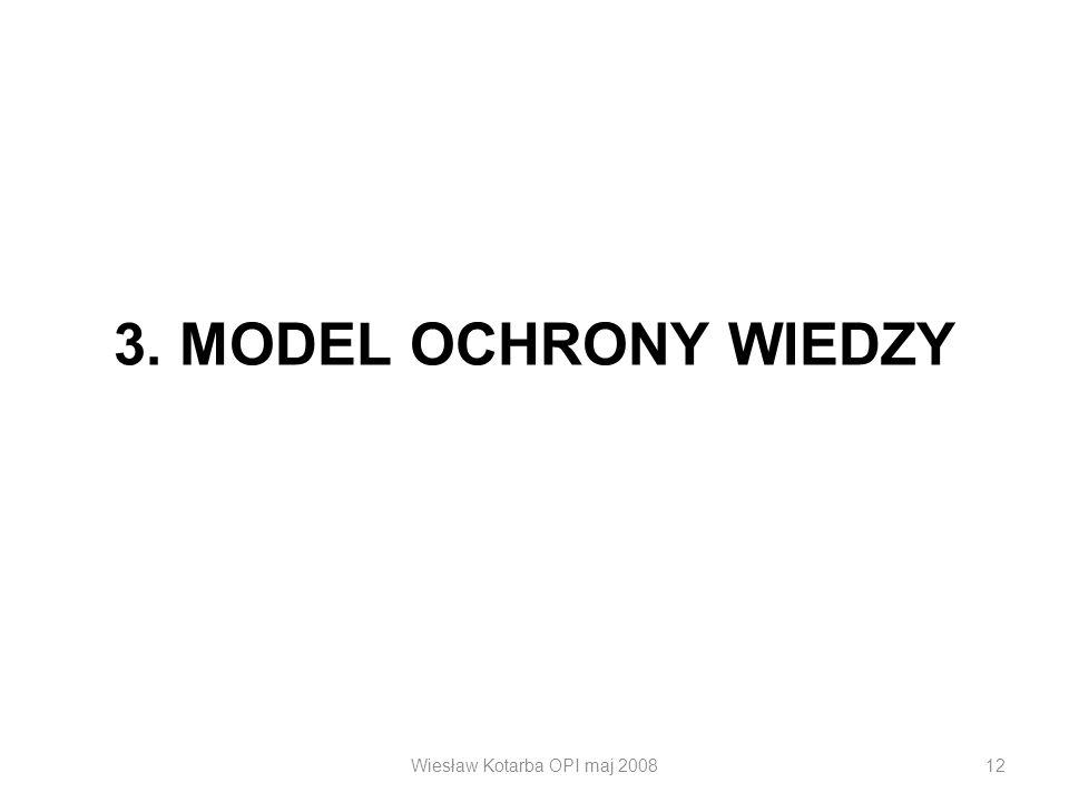 Wiesław Kotarba OPI maj 200812 3. MODEL OCHRONY WIEDZY