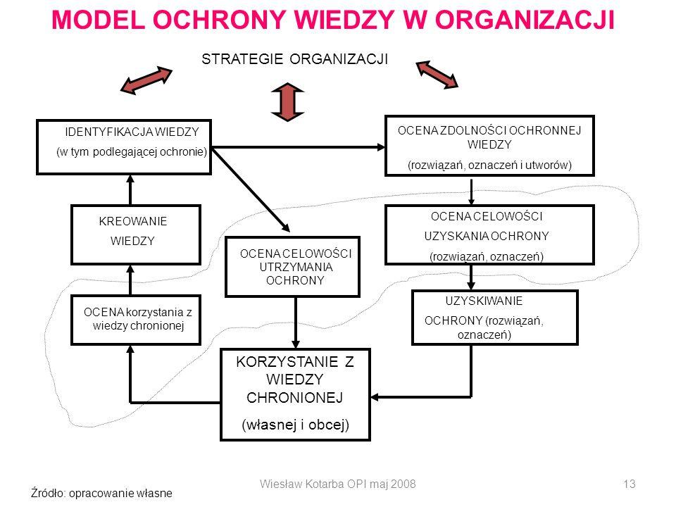 Wiesław Kotarba OPI maj 200813 MODEL OCHRONY WIEDZY W ORGANIZACJI STRATEGIE ORGANIZACJI Źródło: opracowanie własne UZYSKIWANIE OCHRONY (rozwiązań, ozn