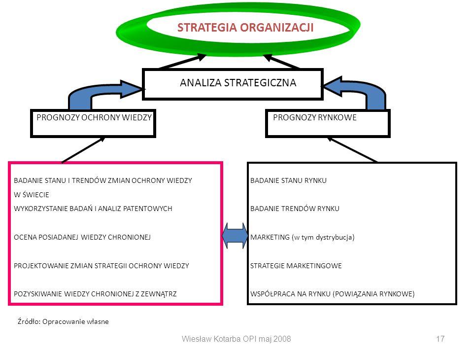 Wiesław Kotarba OPI maj 200817 STRATEGIA ORGANIZACJI ANALIZA STRATEGICZNA PROGNOZY OCHRONY WIEDZYPROGNOZY RYNKOWE BADANIE STANU I TRENDÓW ZMIAN OCHRON