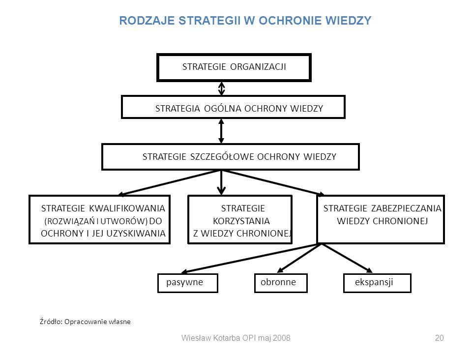 Wiesław Kotarba OPI maj 200820 STRATEGIE ORGANIZACJI STRATEGIA OGÓLNA OCHRONY WIEDZY STRATEGIE SZCZEGÓŁOWE OCHRONY WIEDZY STRATEGIE KWALIFIKOWANIA (RO