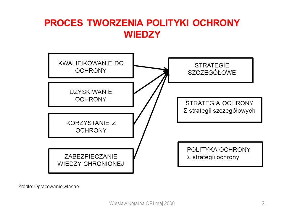 Wiesław Kotarba OPI maj 200821 PROCES TWORZENIA POLITYKI OCHRONY WIEDZY KWALIFIKOWANIE DO OCHRONY UZYSKIWANIE OCHRONY KORZYSTANIE Z OCHRONY ZABEZPIECZ