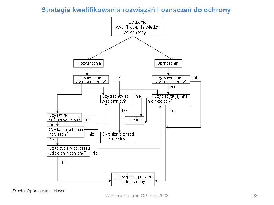 Wiesław Kotarba OPI maj 200823 Źródło: Opracowanie własne Strategie kwalifikowania rozwiązań i oznaczeń do ochrony