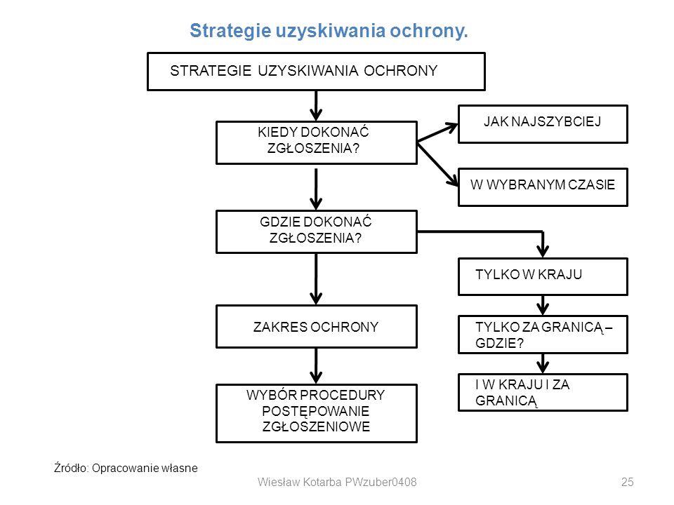 Wiesław Kotarba PWzuber040825 STRATEGIE UZYSKIWANIA OCHRONY KIEDY DOKONAĆ ZGŁOSZENIA? JAK NAJSZYBCIEJ W WYBRANYM CZASIE ZAKRES OCHRONY GDZIE DOKONAĆ Z