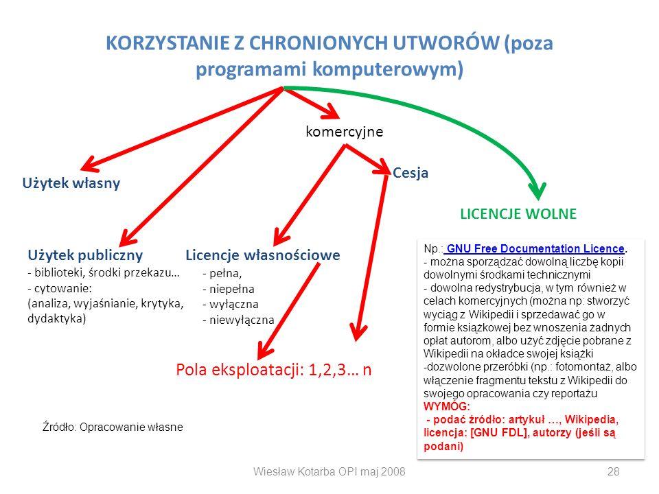 KORZYSTANIE Z CHRONIONYCH UTWORÓW (poza programami komputerowym) Użytek własny komercyjne Licencje własnościowe - pełna, - niepełna - wyłączna - niewy