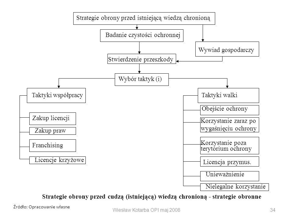 Wiesław Kotarba OPI maj 200834 Strategie obrony przed istniejącą wiedzą chronioną Badanie czystości ochronnej Wywiad gospodarczy Stwierdzenie przeszko