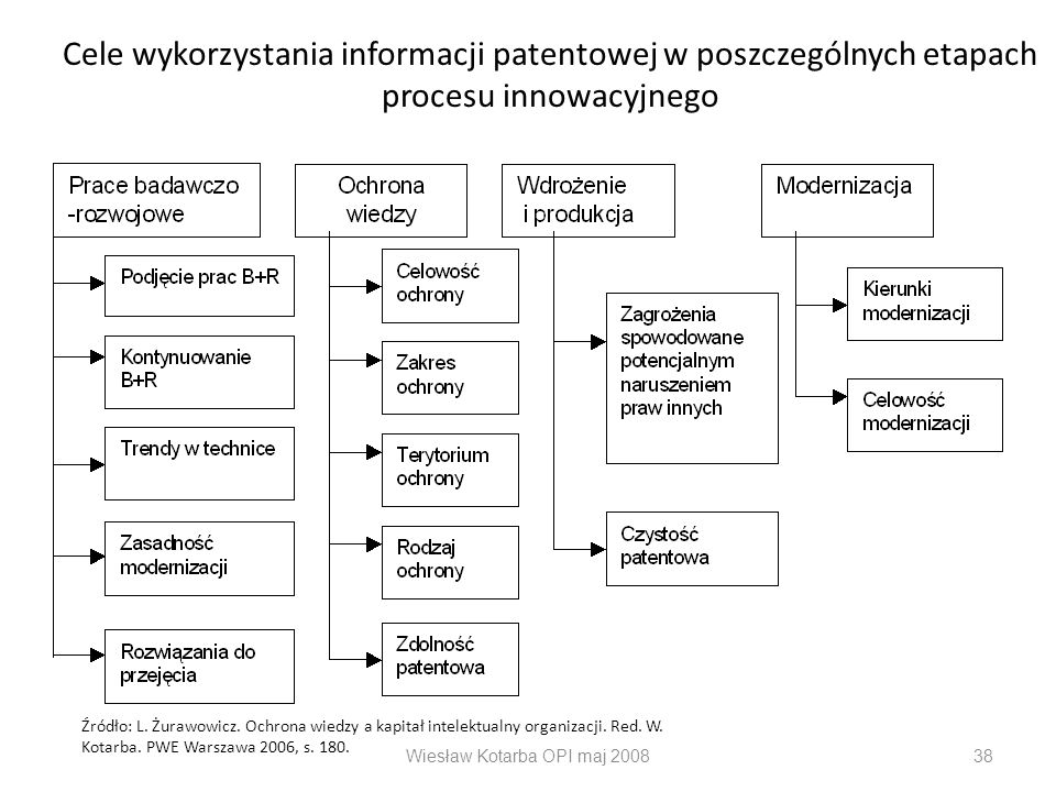 Wiesław Kotarba OPI maj 200838 Cele wykorzystania informacji patentowej w poszczególnych etapach procesu innowacyjnego Źródło: L. Żurawowicz. Ochrona