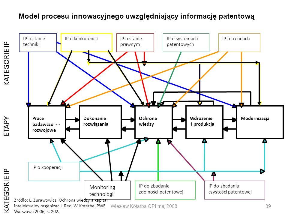 Wiesław Kotarba OPI maj 200839 Prace badawczo- - rozwojowe Dokonanie rozwiązania Ochrona wiedzy Wdrożenie i produkcja Modernizacja IP o konkurencji IP