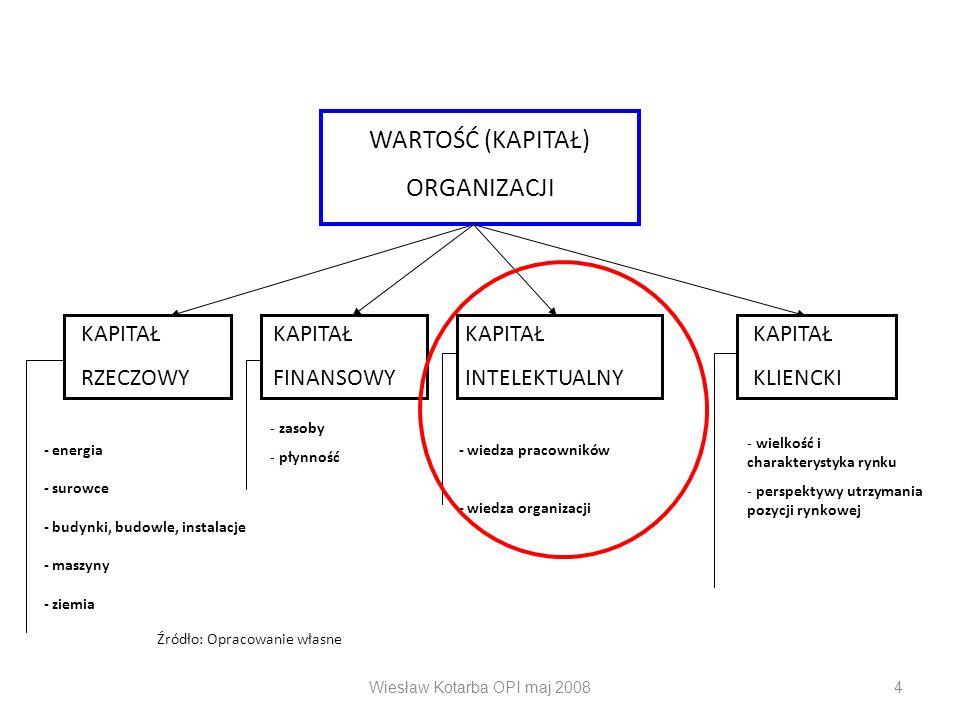 Wiesław Kotarba OPI maj 20084 WARTOŚĆ (KAPITAŁ) ORGANIZACJI KAPITAŁKAPITAŁKAPITAŁKAPITAŁ RZECZOWYFINANSOWYINTELEKTUALNY KLIENCKI - energia - surowce -
